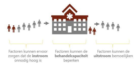 disbalans_in_uit_capaciteit
